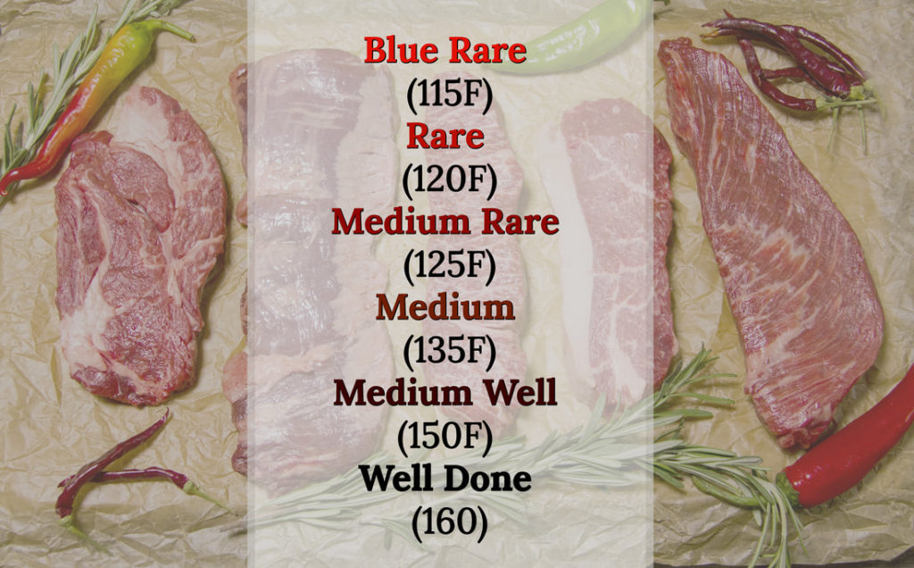My temperature guide for cooking your steaks right every time!